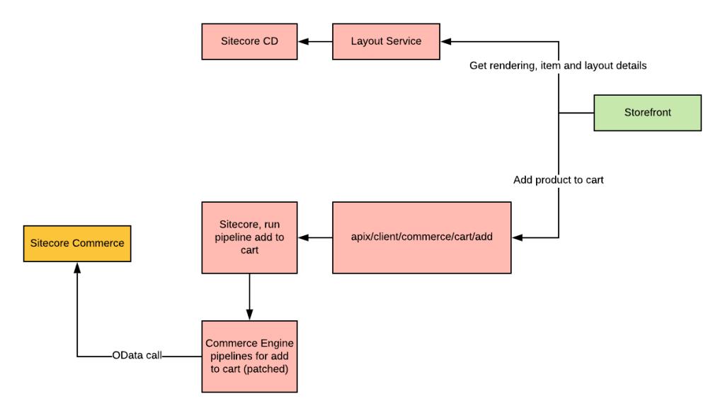 Sitecore Commerce + Sitecore JSS